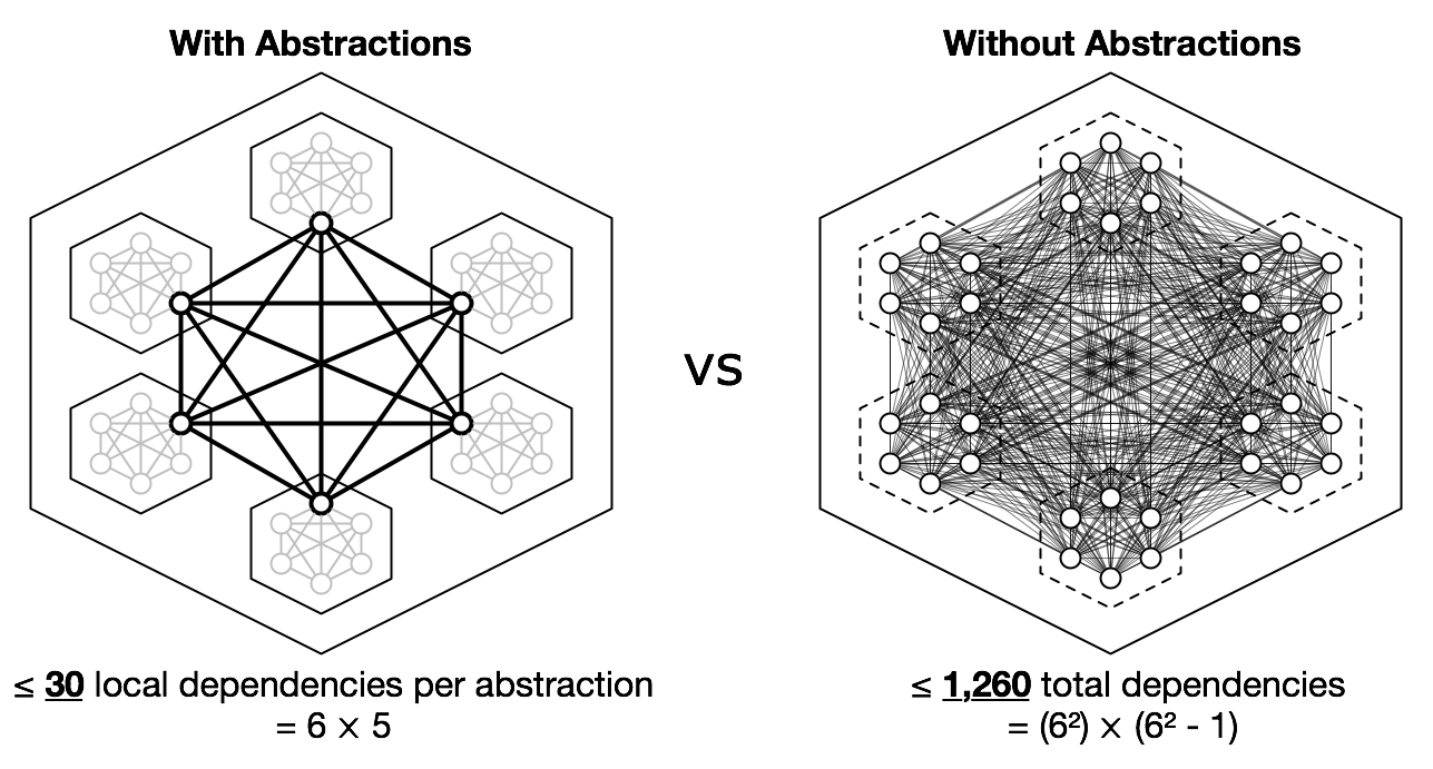 Complexity with and without abstractions